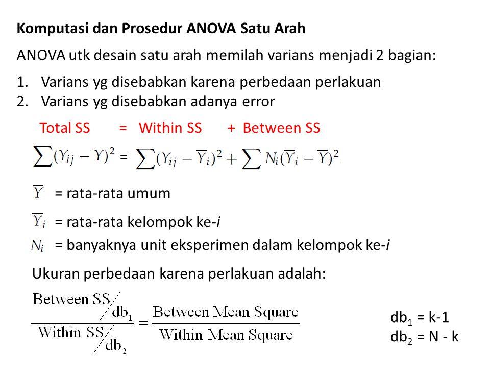 Komputasi dan Prosedur ANOVA Satu Arah ANOVA utk desain satu arah memilah varians menjadi 2 bagian: 1.Varians yg disebabkan karena perbedaan perlakuan