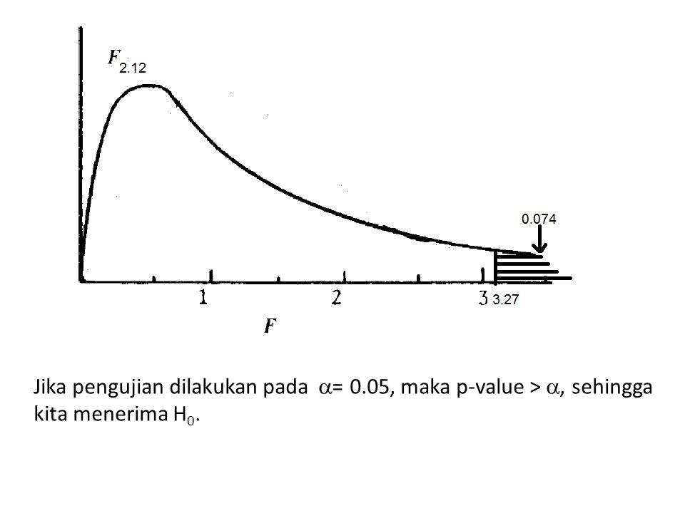 Jika pengujian dilakukan pada  = 0.05, maka p-value > , sehingga kita menerima H 0.