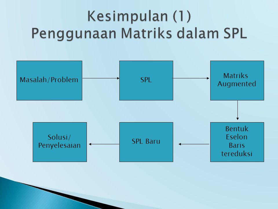 Masalah/ProblemSPL Matriks Augmented Bentuk Eselon Baris tereduksi SPL Baru Solusi/ Penyelesaian