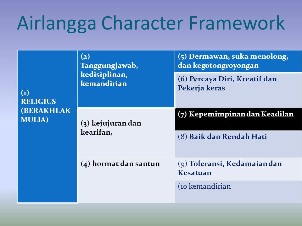 Airlangga Character Framework (1) RELIGIUS (BERAKHLAK MULIA) (2) Tanggungjawab, kedisiplinan, kemandirian (5) Dermawan, suka menolong, dan kegotongroy