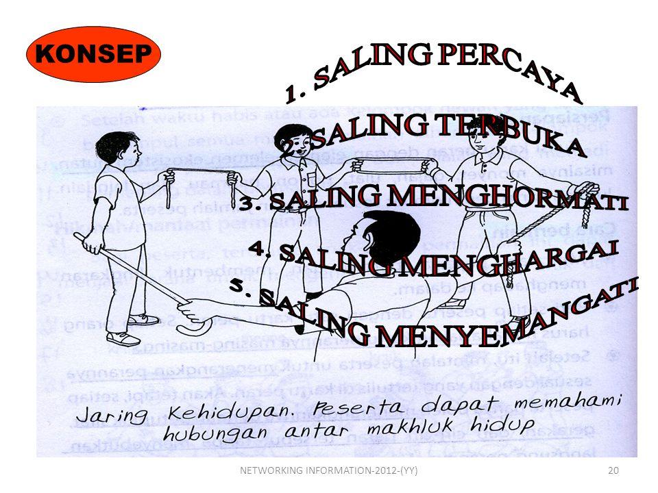 KONSEP 20NETWORKING INFORMATION-2012-(YY)