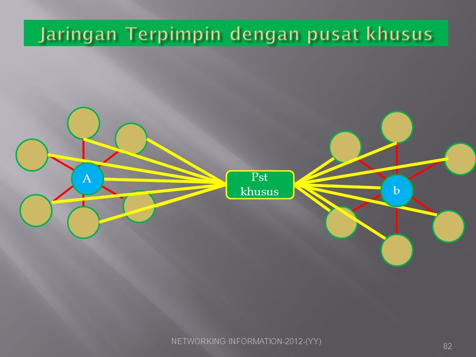 NETWORKING INFORMATION-2012- (YY)83 Pst khusus