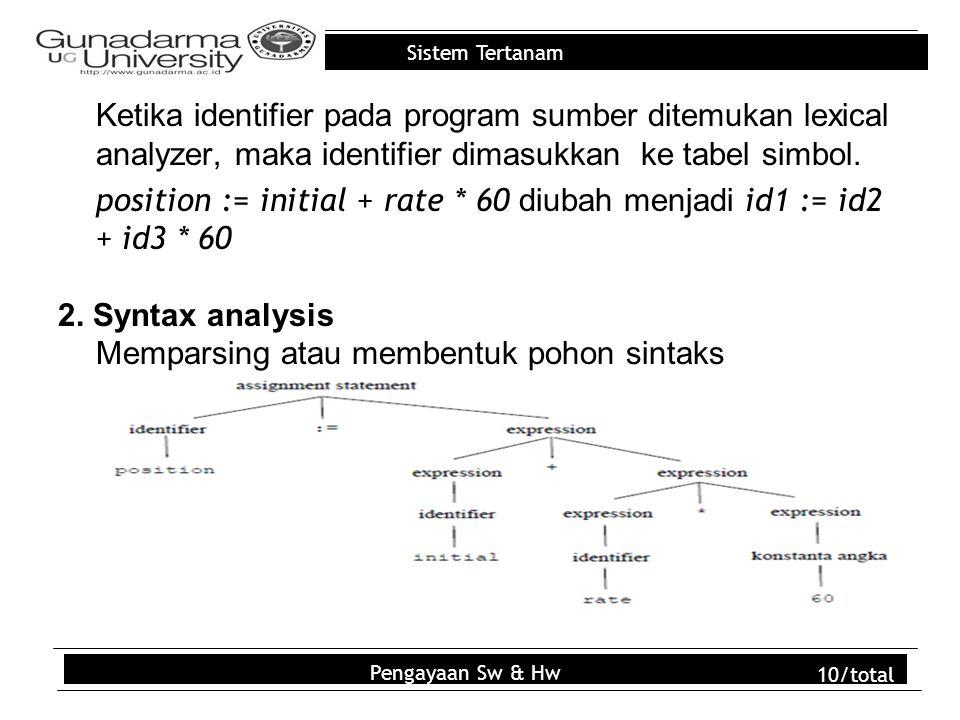 Sistem Tertanam Ketika identifier pada program sumber ditemukan lexical analyzer, maka identifier dimasukkan ke tabel simbol. position := initial + ra