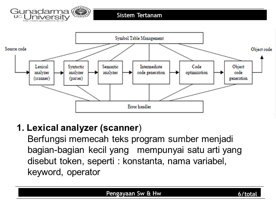 Sistem Tertanam 1.