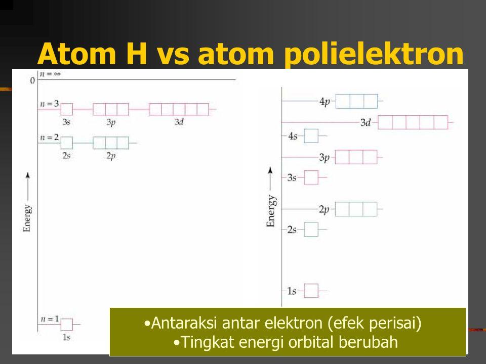 Atom H vs atom polielektron Antaraksi antar elektron (efek perisai) Tingkat energi orbital berubah