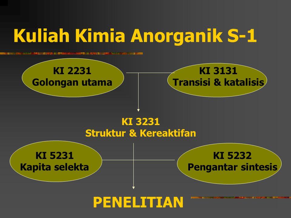 Kuliah Kimia Anorganik S-1 KI 2231 Golongan utama KI 3131 Transisi & katalisis KI 3231 Struktur & Kereaktifan PENELITIAN KI 5232 Pengantar sintesis KI 5231 Kapita selekta