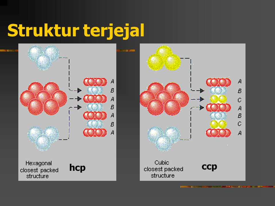Struktur terjejal hcp ccp