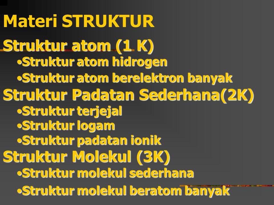 Struktur logam pada 25 o C, 1 atm hcpBe, Cd, Co, Mg, Ti, Zn fccAg, Al, Au, Ca, Cu, Ni, Pb, Pt bccBa, Cr, Fe, W, logam alkali
