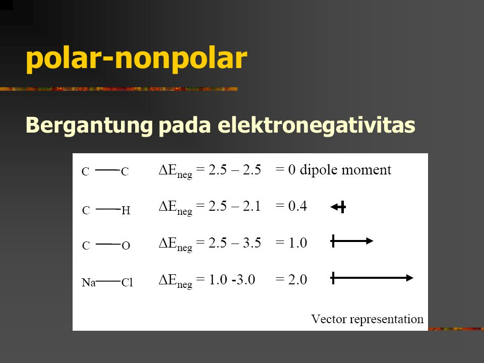polar-nonpolar Bergantung pada elektronegativitas