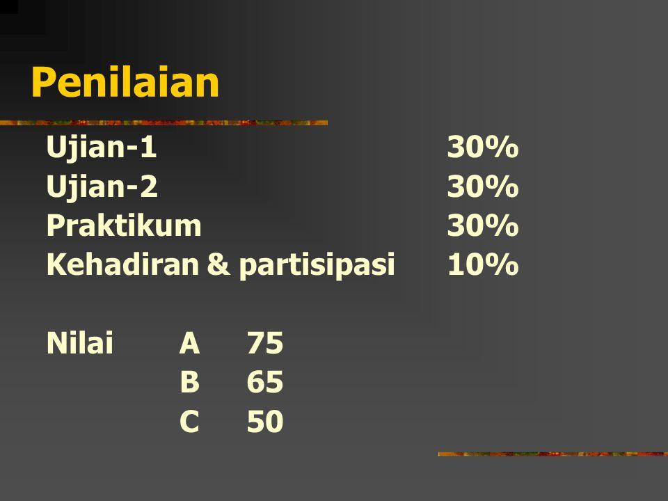 Penilaian Ujian-1 30% Ujian-230% Praktikum30% Kehadiran & partisipasi10% Nilai A 75 B65 C50