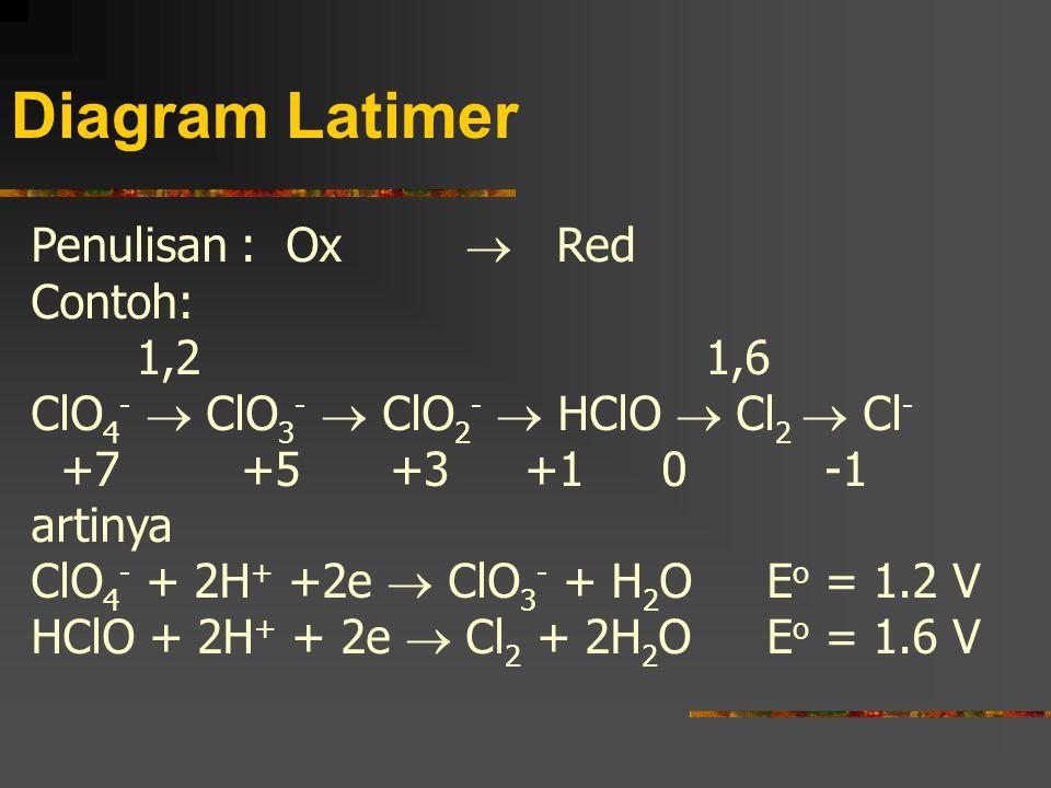 Diagram Latimer Penulisan : Ox  Red Contoh: 1,2 1,6 ClO 4 -  ClO 3 -  ClO 2 -  HClO  Cl 2  Cl - +7+5 +3 +10 -1 artinya ClO 4 - + 2H + +2e  ClO