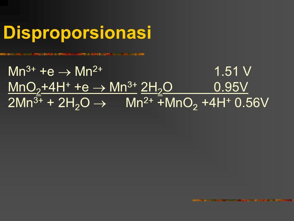 Disproporsionasi Mn 3+ +e  Mn 2+ 1.51 V MnO 2 +4H + +e  Mn 3+ 2H 2 O0.95V 2Mn 3+ + 2H 2 O  Mn 2+ +MnO 2 +4H + 0.56V
