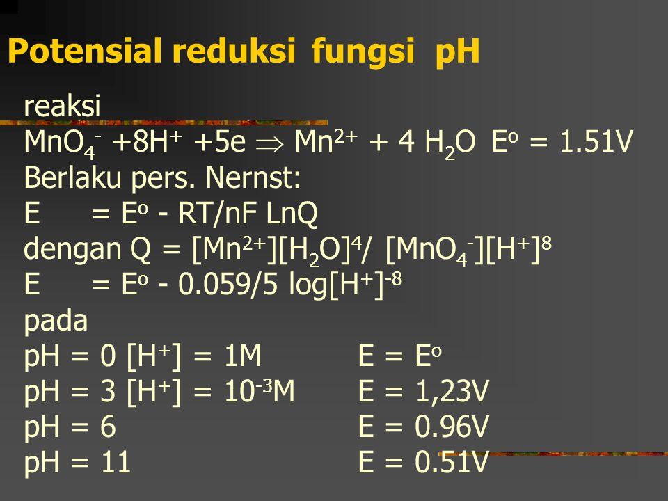 Potensial reduksi fungsi pH reaksi MnO 4 - +8H + +5e  Mn 2+ + 4 H 2 OE o = 1.51V Berlaku pers. Nernst: E = E o - RT/nF LnQ dengan Q = [Mn 2+ ][H 2 O]