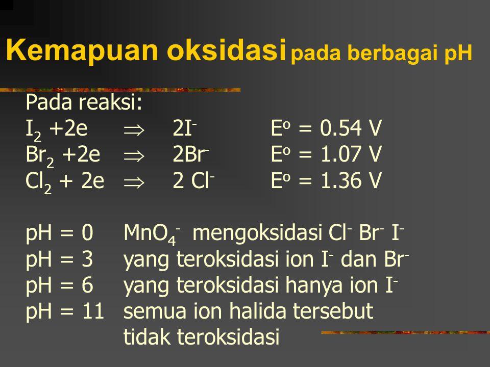 Kemapuan oksidasi pada berbagai pH Pada reaksi: I 2 +2e  2I - E o = 0.54 V Br 2 +2e  2Br - E o = 1.07 V Cl 2 + 2e  2 Cl - E o = 1.36 V pH = 0 MnO 4