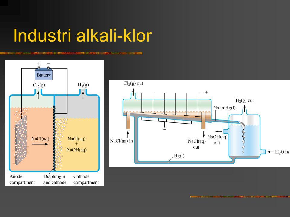 Industri alkali-klor