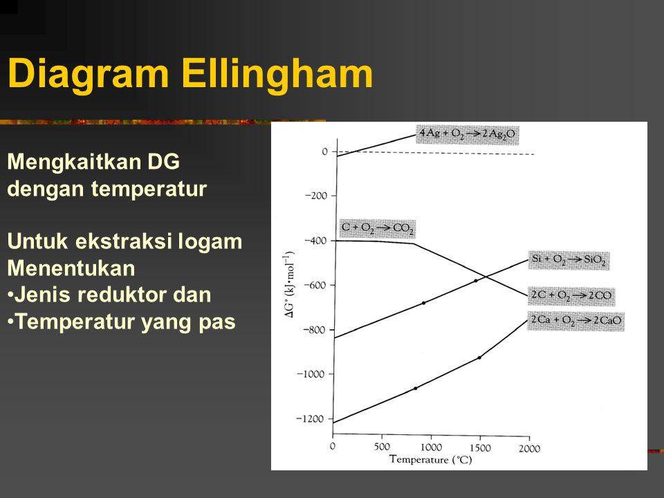 Diagram Ellingham Mengkaitkan DG dengan temperatur Untuk ekstraksi logam Menentukan Jenis reduktor dan Temperatur yang pas