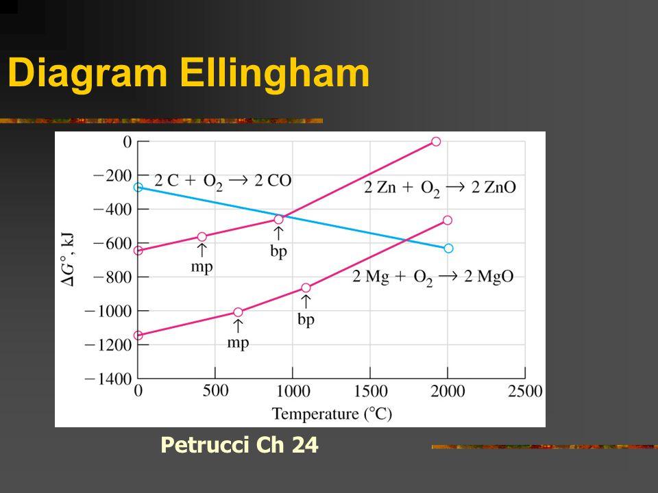 Diagram Ellingham Petrucci Ch 24