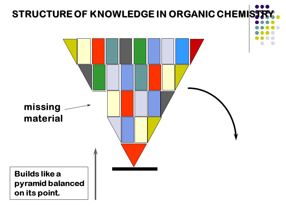 missing material STRUCTURE OF KNOWLEDGE IN ORGANIC CHEMISTRY Builds like a pyramid balanced on its point.