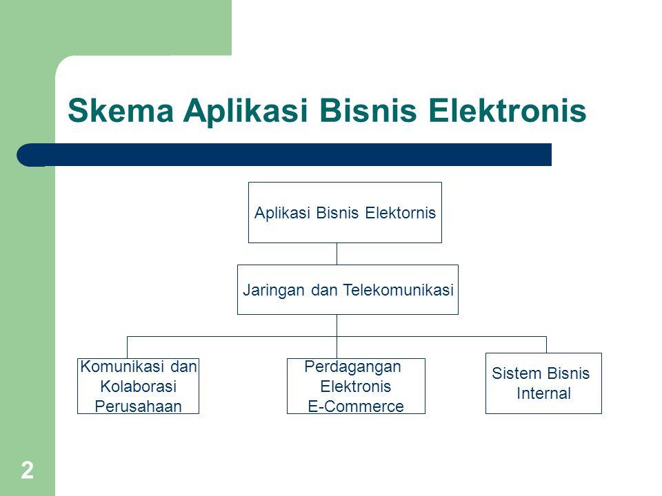 2 Skema Aplikasi Bisnis Elektronis Aplikasi Bisnis Elektornis Jaringan dan Telekomunikasi Komunikasi dan Kolaborasi Perusahaan Perdagangan Elektronis