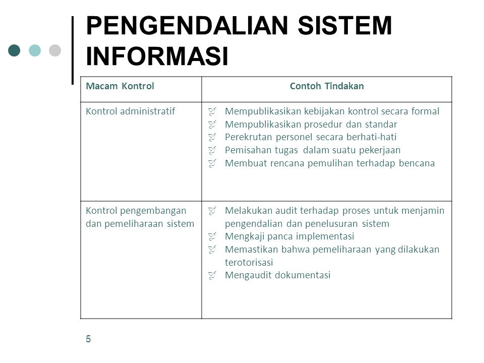 5 PENGENDALIAN SISTEM INFORMASI Macam KontrolContoh Tindakan Kontrol administratif  Mempublikasikan kebijakan kontrol secara formal  Mempublikasikan