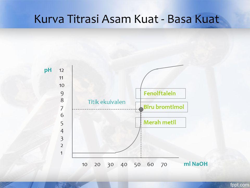 Titrasi Asam - Basa Titran merupakan asam atau basa kuat –titrasi asam kuat - basa kuat –titrasi basa kuat - asam kuat –titrasi asam lemah - basa kuat –titrasi basa lemah - asam kuat