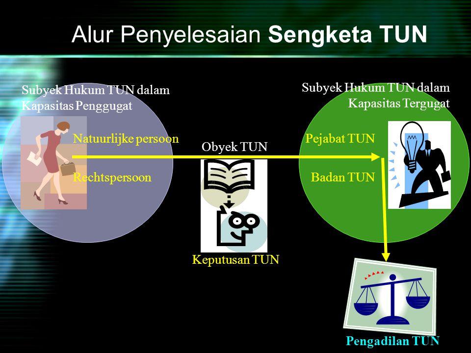 Keputusan TUN Alur Penyelesaian Sengketa TUN Natuurlijke persoon Rechtspersoon Pejabat TUN Badan TUN Subyek Hukum TUN dalam Kapasitas Penggugat Subyek