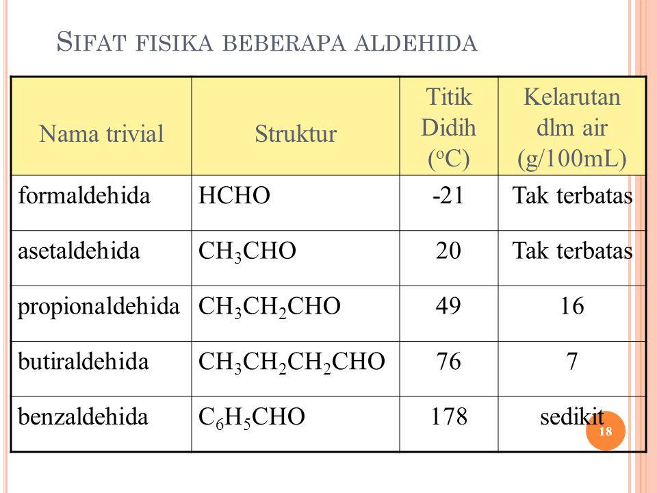 S IFAT FISIKA BEBERAPA ALDEHIDA Nama trivialStruktur Titik Didih ( o C) Kelarutan dlm air (g/100mL) formaldehidaHCHO-21Tak terbatas asetaldehidaCH 3 C