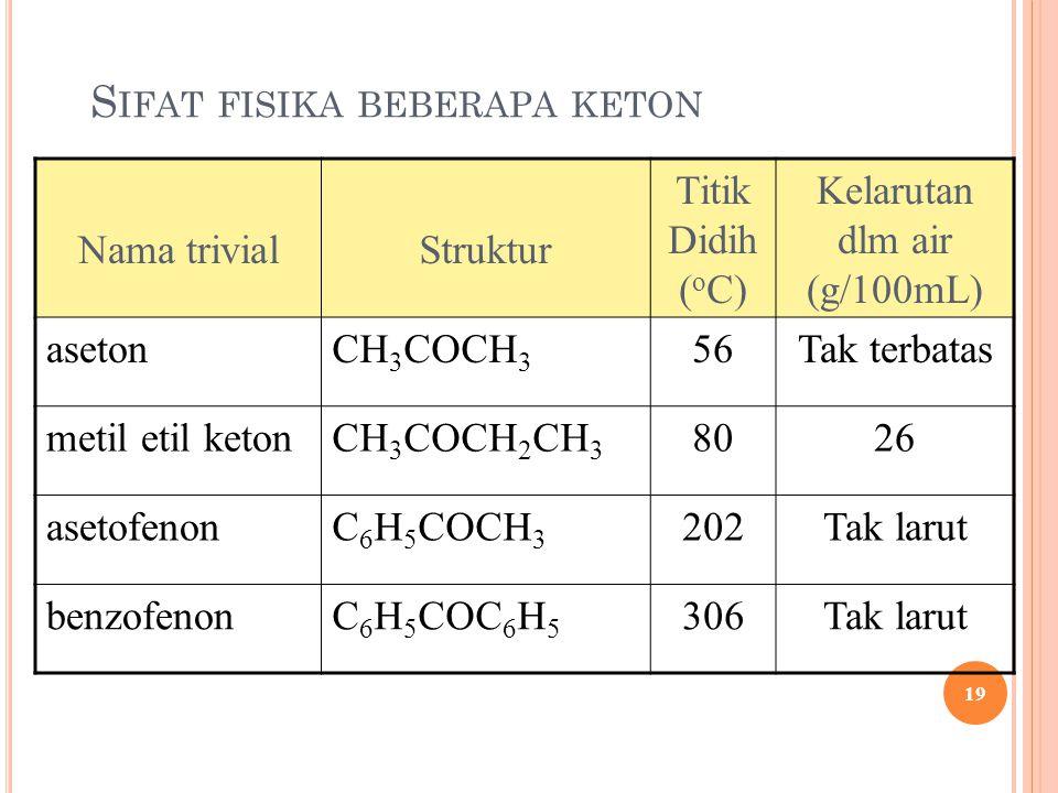 S IFAT FISIKA BEBERAPA KETON Nama trivialStruktur Titik Didih ( o C) Kelarutan dlm air (g/100mL) asetonCH 3 COCH 3 56Tak terbatas metil etil ketonCH 3 COCH 2 CH 3 8026 asetofenonC 6 H 5 COCH 3 202Tak larut benzofenonC 6 H 5 COC 6 H 5 306Tak larut 19