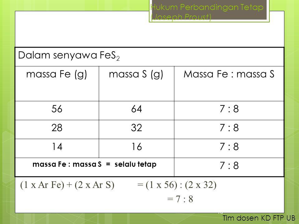 Dalam senyawa FeS 2 massa Fe (g)massa S (g)Massa Fe : massa S 56647 : 8 28327 : 8 14167 : 8 massa Fe : massa S = selalu tetap 7 : 8 (1 x Ar Fe) + (2 x Ar S) = (1 x 56) : (2 x 32) = 7 : 8 16 Tim dosen KD FTP UB Hukum Perbandingan Tetap (Joseph Proust)