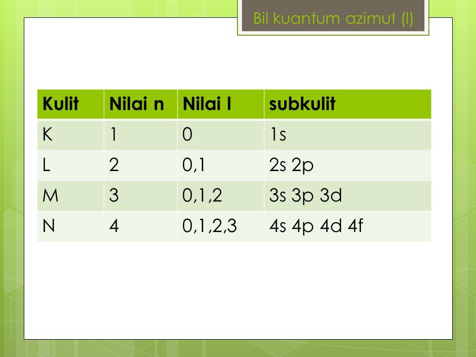 KulitNilai nNilai lsubkulit K101s L20,12s 2p M30,1,23s 3p 3d N40,1,2,34s 4p 4d 4f Bil kuantum azimut (l)