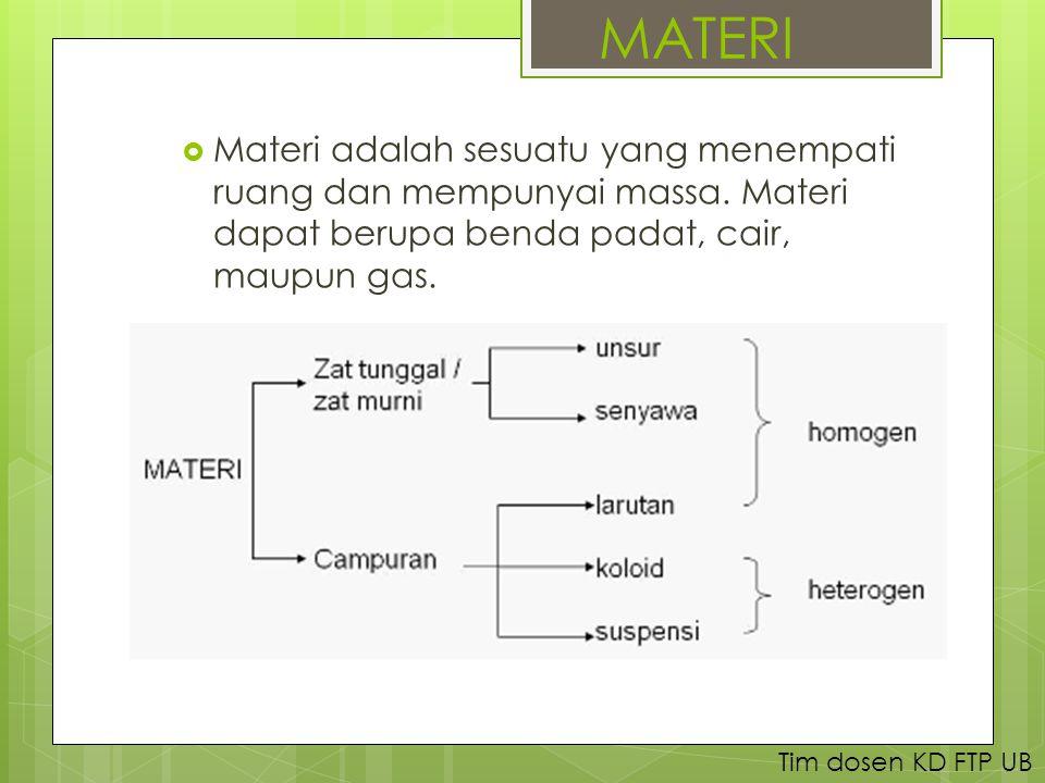 MATERI  Materi adalah sesuatu yang menempati ruang dan mempunyai massa.