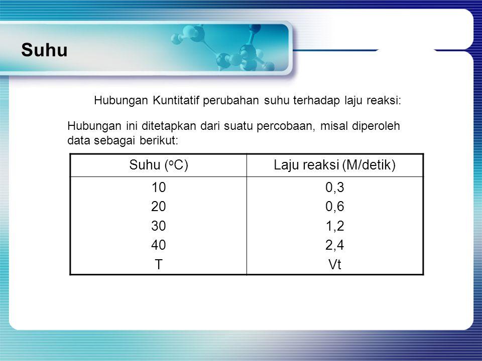 Q 10  Q 10 didefinisikan sebagai berapa kali perubahan laju reaksi jika suhu berubah 10 0 C.