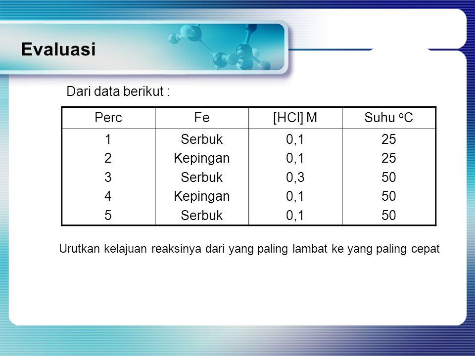 Evaluasi Dari data berikut : PercFe[HCl] MSuhu o C 1234512345 Serbuk Kepingan Serbuk Kepingan Serbuk 0,1 0,3 0,1 25 50 Urutkan kelajuan reaksinya dari