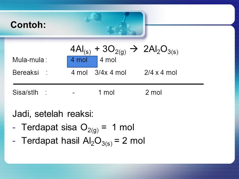 Contoh: 4Al (s) + 3O 2(g)  2Al 2 O 3(s) Mula-mula : 4 mol 4 mol Bereaksi : 4 mol 3/4x 4 mol 2/4 x 4 mol Sisa/stlh : - 1 mol 2 mol Jadi, setelah reaksi: -Terdapat sisa O 2(g) = 1 mol -Terdapat hasil Al 2 O 3(s) = 2 mol
