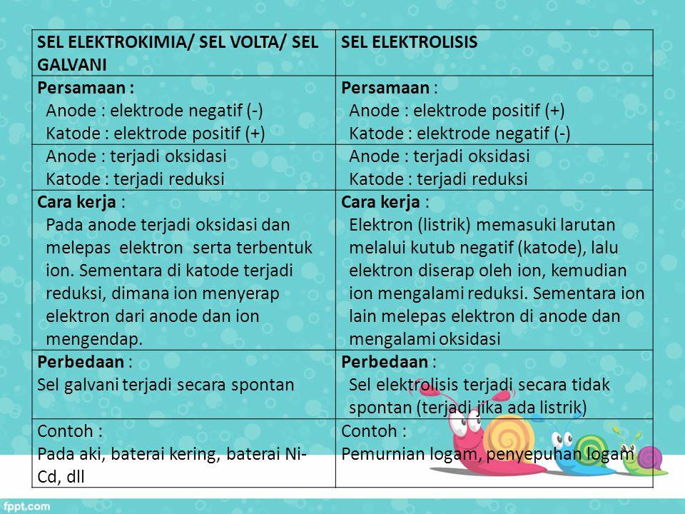 SEL ELEKTROKIMIA/ SEL VOLTA/ SEL GALVANI SEL ELEKTROLISIS Persamaan : Anode : elektrode negatif (-) Katode : elektrode positif (+) Persamaan : Anode :