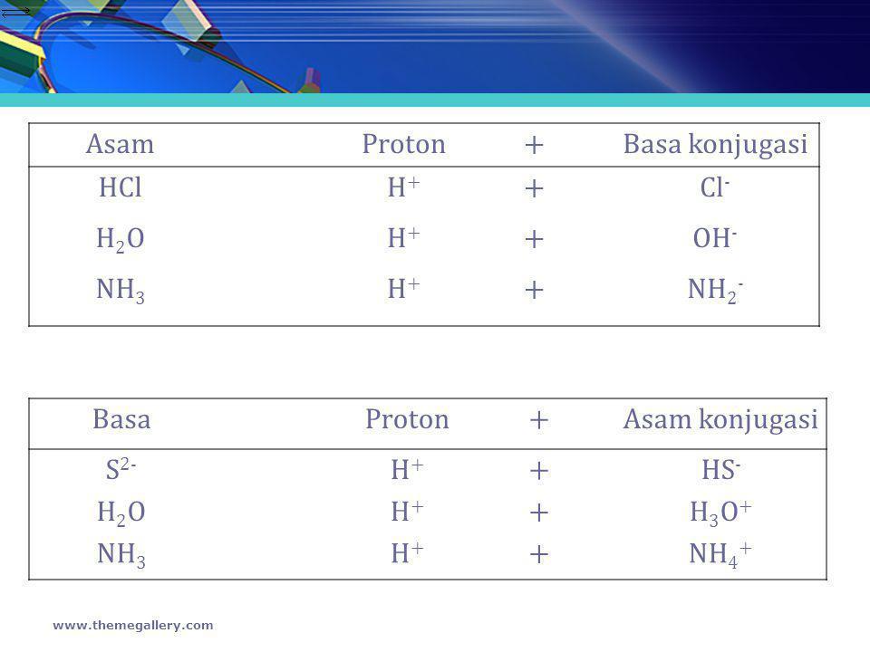 AsamProton+Basa konjugasi HClH+H+ +Cl - H2OH2OH+H+ +OH - NH 3 H+H+ +NH 2 - www.themegallery.com BasaProton+Asam konjugasi S 2- H+H+ +HS - H2OH2OH+H+ +