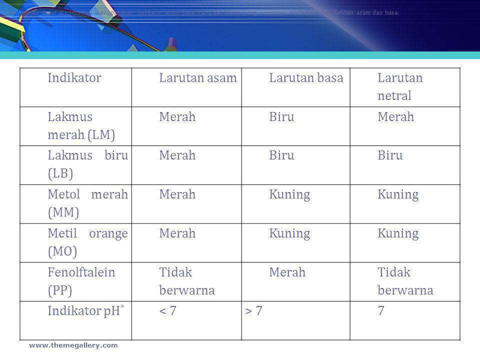 pH Asam-Basa Lemah Hitunglah pH larutan NH 3 0,02 M, Kb=1,8 x10 -5 Jawab:Cb = 0,02 M (OH-) = √ Kb.Cb =√36 x 10 -6 =6 x 10 -3 pOH = -log (6 x 10 -3 ) = 2,22 (pH+pOH=14) pH = 14-2,22 =11,78 www.themegallery.com (H + ) = √ Ka.
