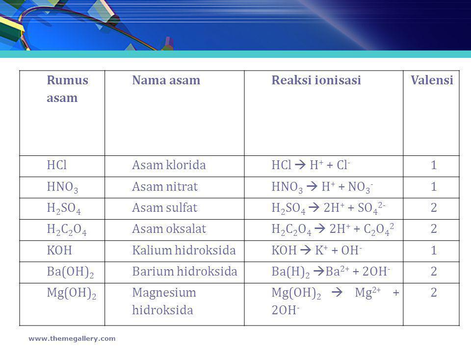 Rumus asam Nama asamReaksi ionisasiValensi HClAsam klorida HCl  H + + Cl - 1 HNO 3 Asam nitrat HNO 3  H + + NO 3 - 1 H 2 SO 4 Asam sulfat H 2 SO 4 
