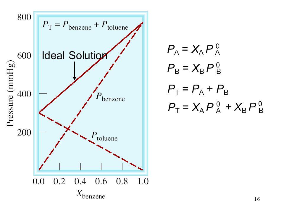 16 P A = X A P A 0 P B = X B P B 0 P T = P A + P B P T = X A P A 0 + X B P B 0 Ideal Solution