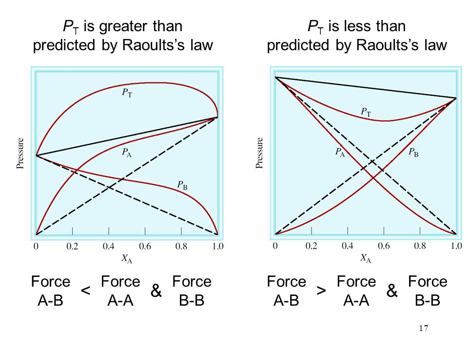17 P T is greater than predicted by Raoults's law P T is less than predicted by Raoults's law Force A-B Force A-A Force B-B <& Force A-B Force A-A Force B-B >&
