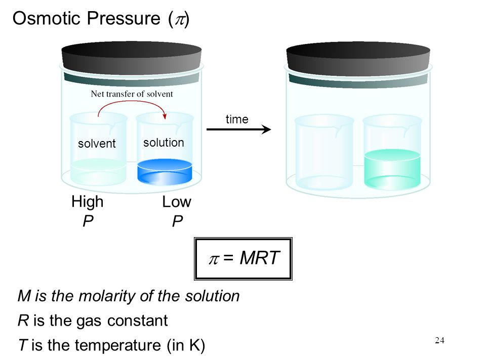 24 High P Low P Osmotic Pressure (  )  = MRT M is the molarity of the solution R is the gas constant T is the temperature (in K) solvent solution time