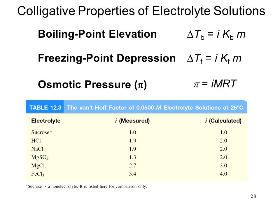 28 Boiling-Point Elevation  T b = i K b m Freezing-Point Depression  T f = i K f m Osmotic Pressure (  )  = iMRT Colligative Properties of Electrolyte Solutions