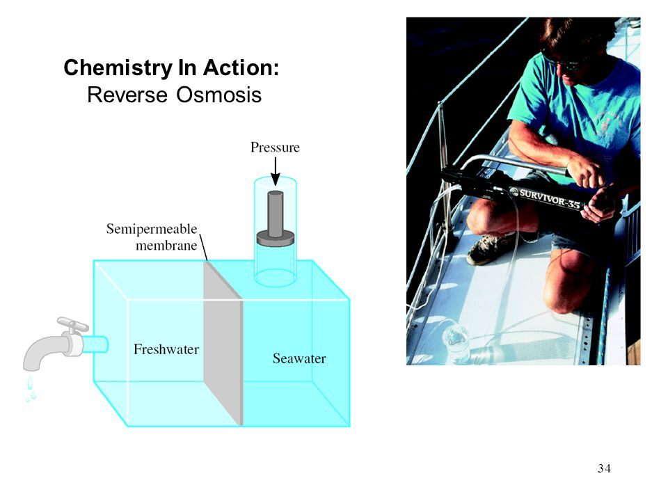 34 Chemistry In Action: Reverse Osmosis