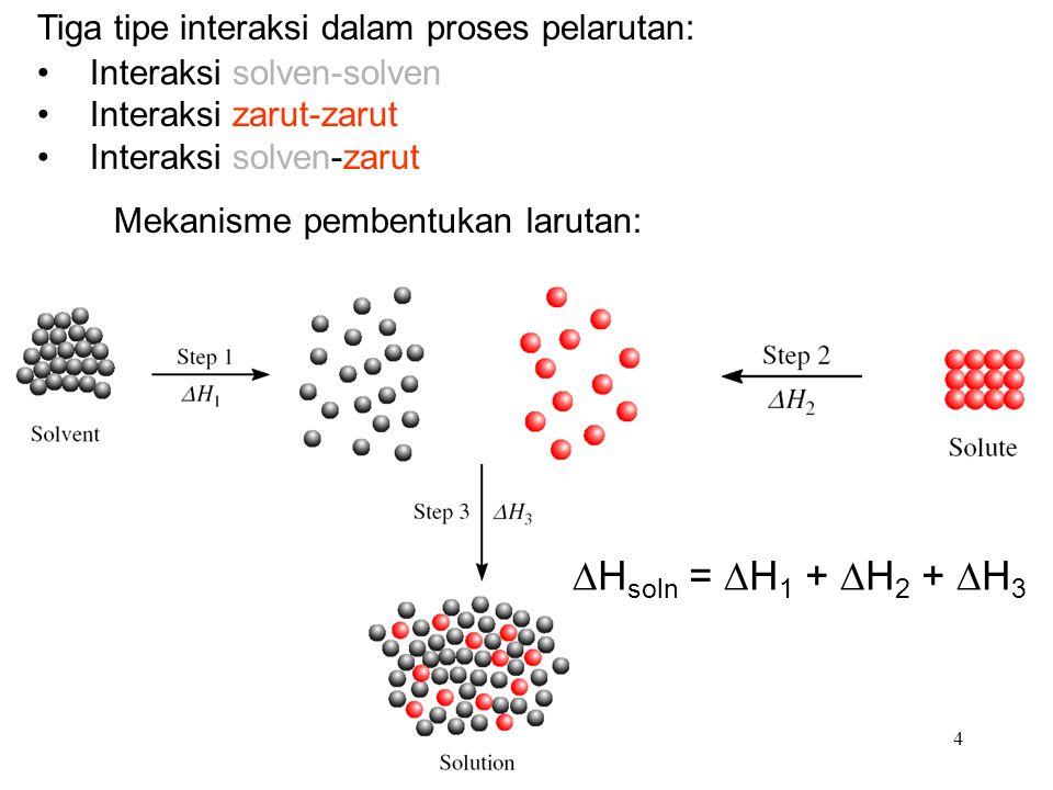 4 Tiga tipe interaksi dalam proses pelarutan: Interaksi solven-solven Interaksi zarut-zarut Interaksi solven-zarut Mekanisme pembentukan larutan:  H