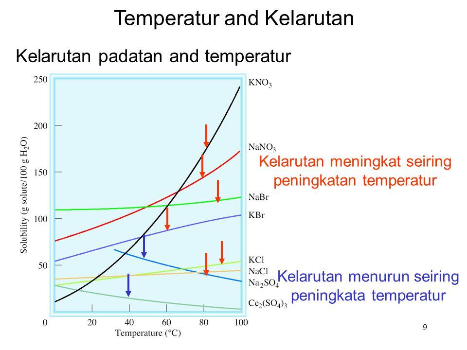 9 Temperatur and Kelarutan Kelarutan padatan and temperatur Kelarutan meningkat seiring peningkatan temperatur Kelarutan menurun seiring peningkata te