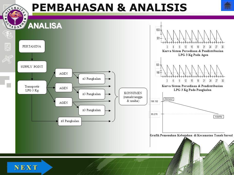 Company Logo PEMBAHASAN & ANALISIS N E X T N E X TANALISA PERTAMINA SUPPLY POINT AGEN KONSUMEN (rumah tangga & usaha) ±8 Pangkalan Transportir LPG 3 K