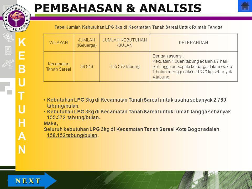 Company Logo PEMBAHASAN & ANALISIS KEBUTUHANKEBUTUHAN WILAYAH JUMLAH (Keluarga) JUMLAH KEBUTUHAN /BULAN KETERANGAN Kecamatan Tanah Sareal 38.843155.37