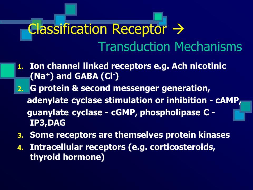 TRANSDUKSI SINYAL MOLEKUL LIGAND 1 ST messenger RESEPTOR ( TARGET SEL) EFEKTOR 2 nd messenger (cAMP, IP3, DAG) EFEK BIOLOGI Komunikasi sel