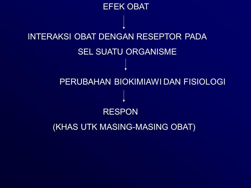 EFEK OBAT INTERAKSI OBAT DENGAN RESEPTOR PADA SEL SUATU ORGANISME PERUBAHAN BIOKIMIAWI DAN FISIOLOGI RESPON (KHAS UTK MASING-MASING OBAT)