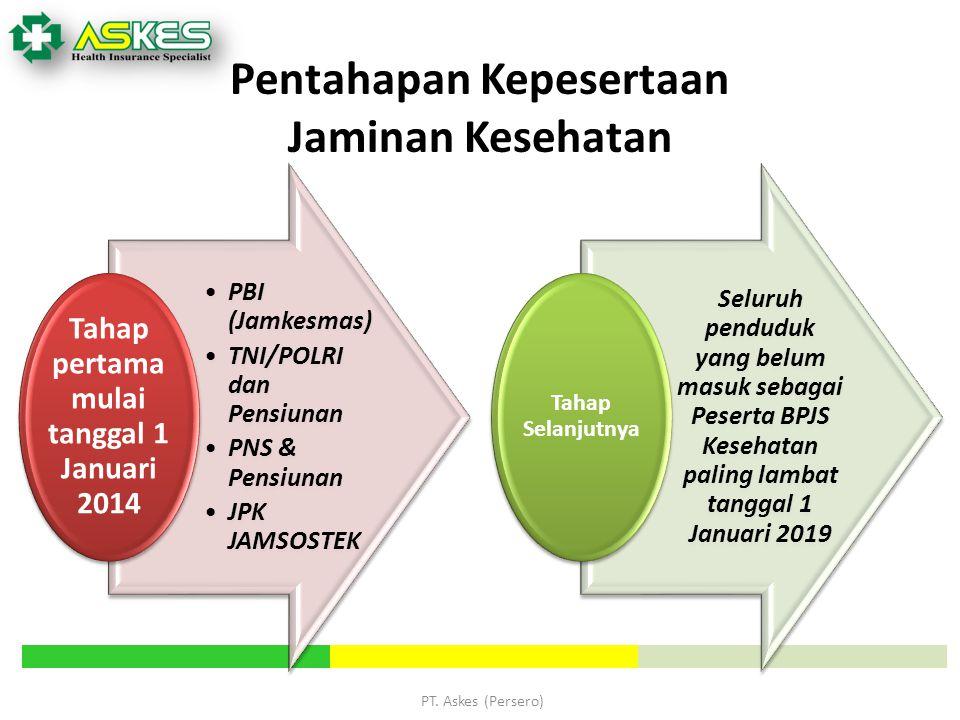 PT. Askes (Persero) Pentahapan Kepesertaan Jaminan Kesehatan PBI (Jamkesmas) TNI/POLRI dan Pensiunan PNS & Pensiunan JPK JAMSOSTEK Tahap pertama mulai